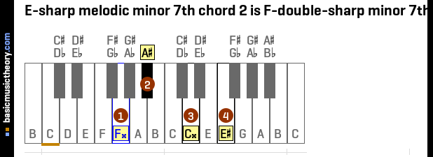 E-sharp melodic minor 7th chord 2 is F-double-sharp minor 7th