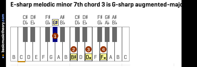 E-sharp melodic minor 7th chord 3 is G-sharp augmented-major 7th