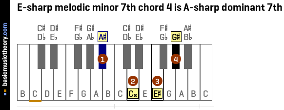E-sharp melodic minor 7th chord 4 is A-sharp dominant 7th