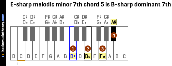 E-sharp melodic minor 7th chord 5 is B-sharp dominant 7th