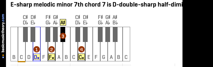 E-sharp melodic minor 7th chord 7 is D-double-sharp half-diminished 7th