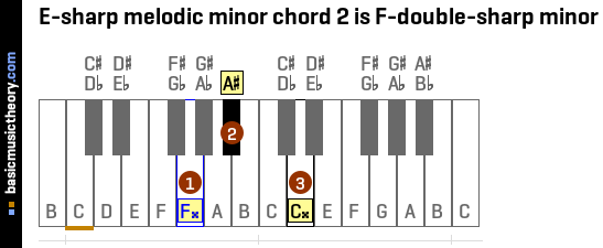 E-sharp melodic minor chord 2 is F-double-sharp minor