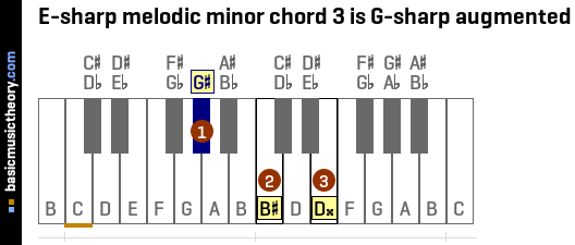 E-sharp melodic minor chord 3 is G-sharp augmented