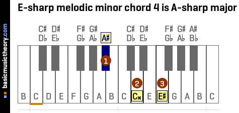 E-sharp melodic minor chord 4 is A-sharp major