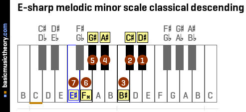 E-sharp melodic minor scale classical descending