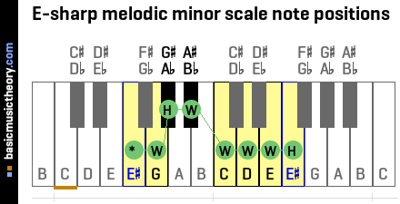 E-sharp melodic minor scale note positions