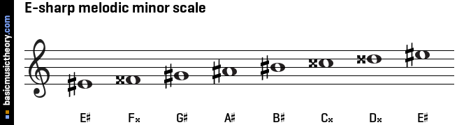 E-sharp melodic minor scale