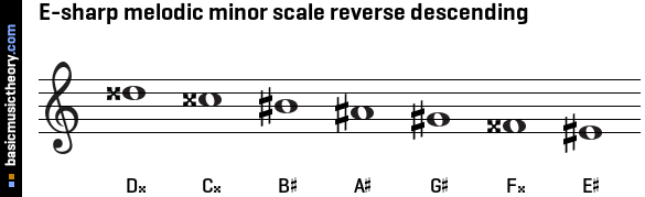 E-sharp melodic minor scale reverse descending