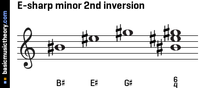 E-sharp minor 2nd inversion
