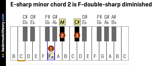 E-sharp minor chord 2 is F-double-sharp diminished