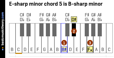 E-sharp minor chord 5 is B-sharp minor