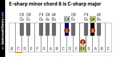 E-sharp minor chord 6 is C-sharp major