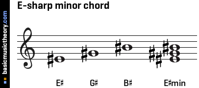 E-sharp minor chord