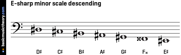 E-sharp minor scale descending