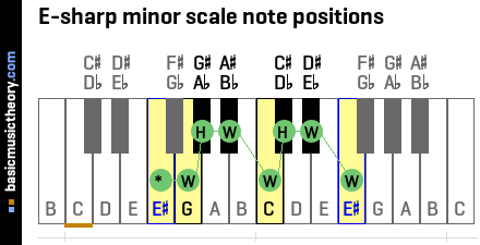 E-sharp minor scale note positions