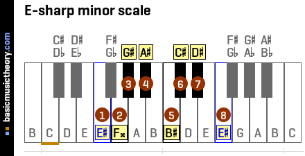 E-sharp minor scale