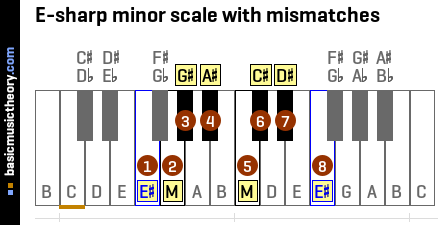 E-sharp minor scale with mismatches