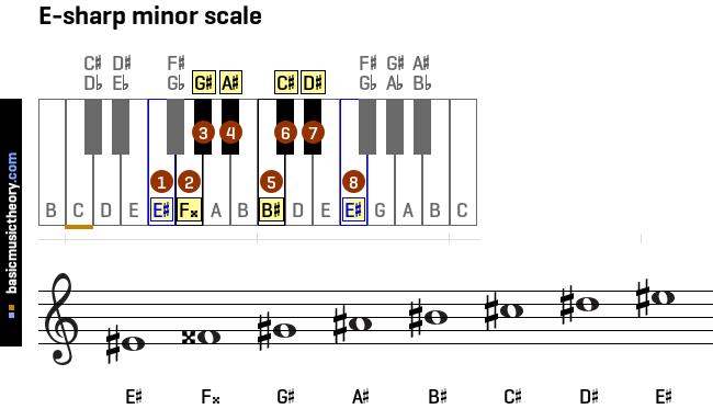 basicmusictheory.com: All minor scales on the piano and treble clef ...