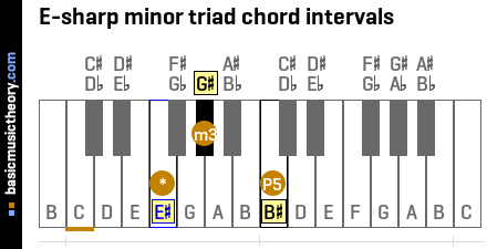 E-sharp minor triad chord intervals