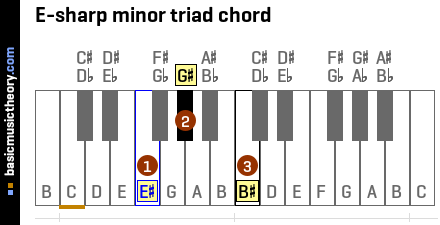 E-sharp minor triad chord