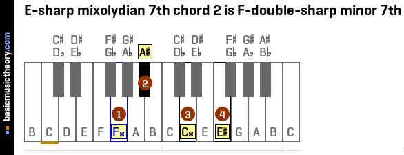 E-sharp mixolydian 7th chord 2 is F-double-sharp minor 7th
