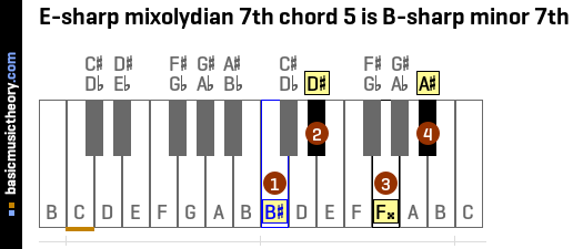 E-sharp mixolydian 7th chord 5 is B-sharp minor 7th