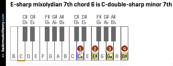 E-sharp mixolydian 7th chord 6 is C-double-sharp minor 7th