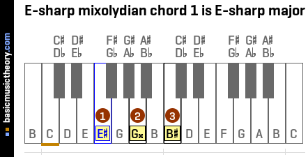 E-sharp mixolydian chord 1 is E-sharp major