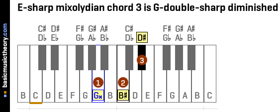 E-sharp mixolydian chord 3 is G-double-sharp diminished