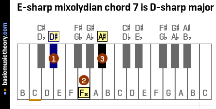 E-sharp mixolydian chord 7 is D-sharp major