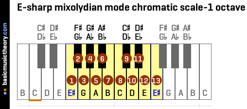 E-sharp mixolydian mode chromatic scale-1 octave