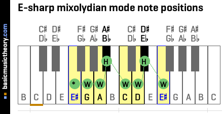 E-sharp mixolydian mode note positions