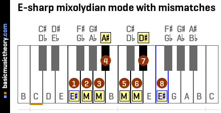 E-sharp mixolydian mode with mismatches