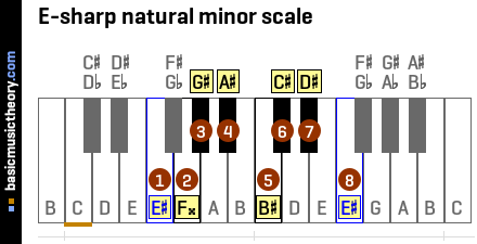 E-sharp natural minor scale