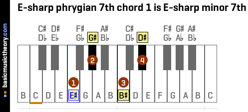E-sharp phrygian 7th chord 1 is E-sharp minor 7th