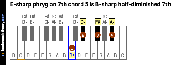 E-sharp phrygian 7th chord 5 is B-sharp half-diminished 7th