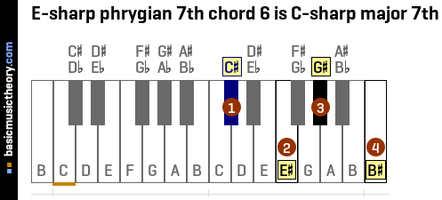 E-sharp phrygian 7th chord 6 is C-sharp major 7th