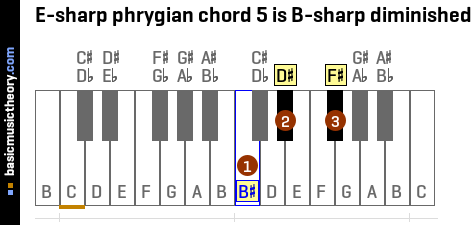E-sharp phrygian chord 5 is B-sharp diminished