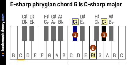 E-sharp phrygian chord 6 is C-sharp major