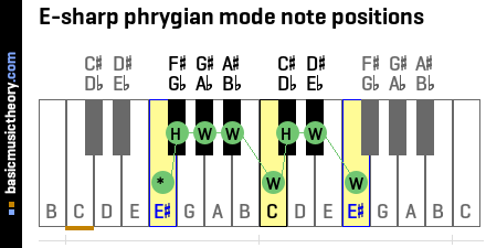 E-sharp phrygian mode note positions
