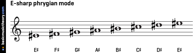E-sharp phrygian mode