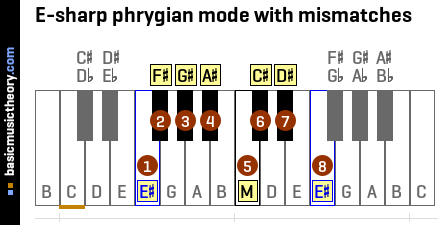 E-sharp phrygian mode with mismatches