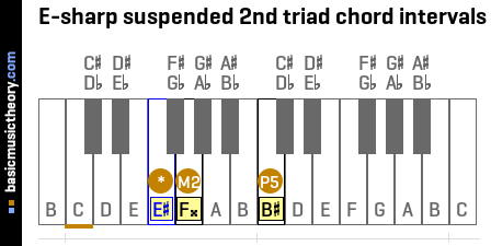 E-sharp suspended 2nd triad chord intervals