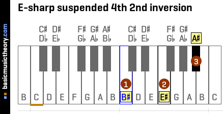 E-sharp suspended 4th 2nd inversion