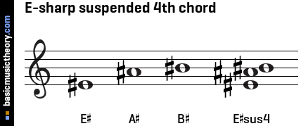 E-sharp suspended 4th chord