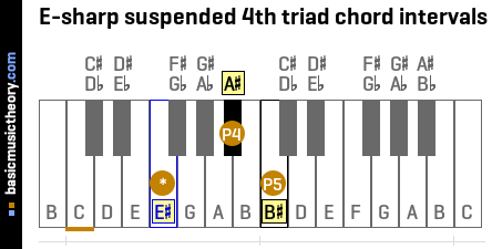 E-sharp suspended 4th triad chord intervals