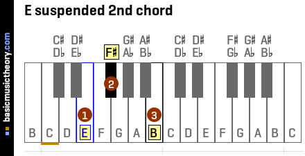 E suspended 2nd chord