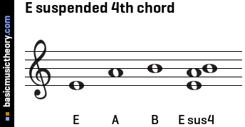 E suspended 4th chord