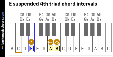 E suspended 4th triad chord intervals