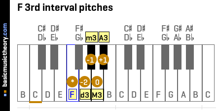 F 3rd interval pitches
